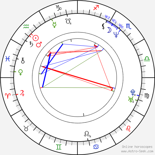 Michael Breitkopf birth chart, Michael Breitkopf astro natal horoscope, astrology