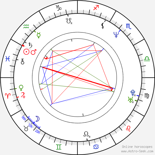 Mike Cofer birth chart, Mike Cofer astro natal horoscope, astrology
