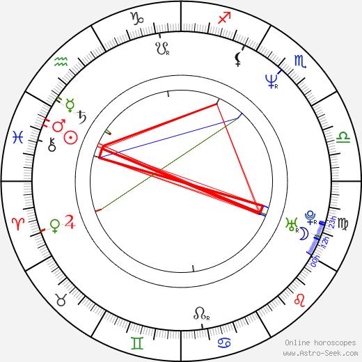 Otto Alexander Jahrreiss birth chart, Otto Alexander Jahrreiss astro natal horoscope, astrology