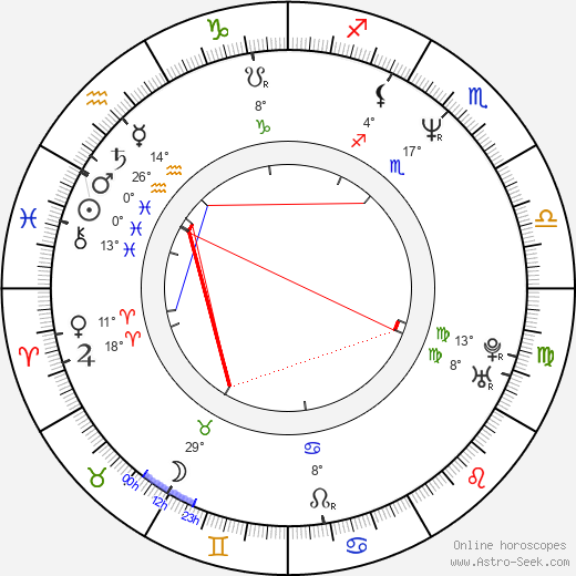 Pawel Lipnicki birth chart, biography, wikipedia 2019, 2020