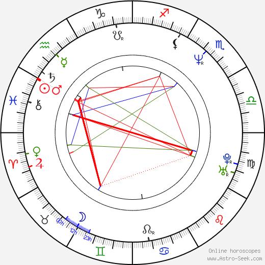 Pawel Lipnicki birth chart, Pawel Lipnicki astro natal horoscope, astrology