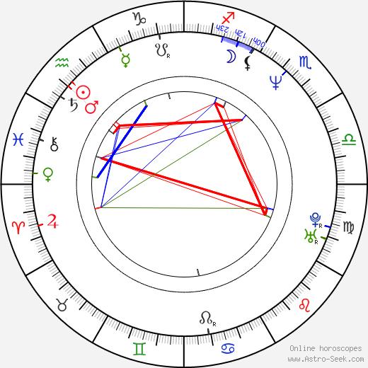 Piotr Antczak birth chart, Piotr Antczak astro natal horoscope, astrology