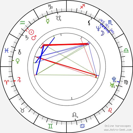 Piotr Trzaskalski tema natale, oroscopo, Piotr Trzaskalski oroscopi gratuiti, astrologia