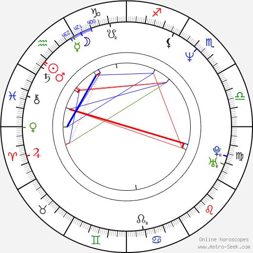 Raoul Ganeev birth chart, Raoul Ganeev astro natal horoscope, astrology