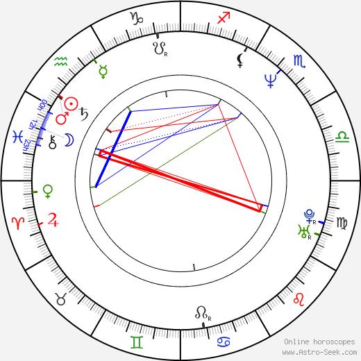Richard Gabai день рождения гороскоп, Richard Gabai Натальная карта онлайн
