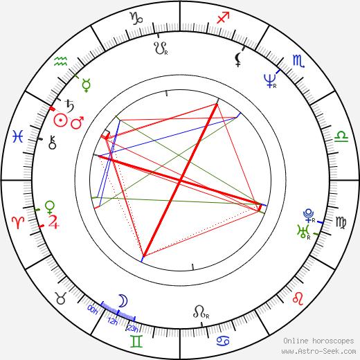 Rodney Rowland birth chart, Rodney Rowland astro natal horoscope, astrology