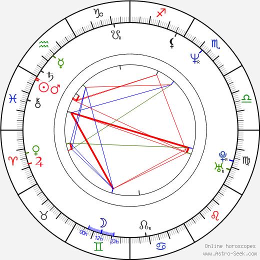Sergey Komarov tema natale, oroscopo, Sergey Komarov oroscopi gratuiti, astrologia