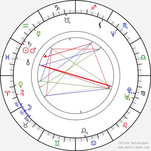 Shane Hurlbut день рождения гороскоп, Shane Hurlbut Натальная карта онлайн