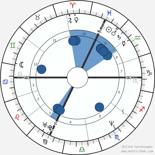 Simona Tagli wikipedia, horoscope, astrology, instagram