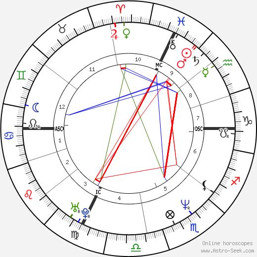 Simona Tagli день рождения гороскоп, Simona Tagli Натальная карта онлайн
