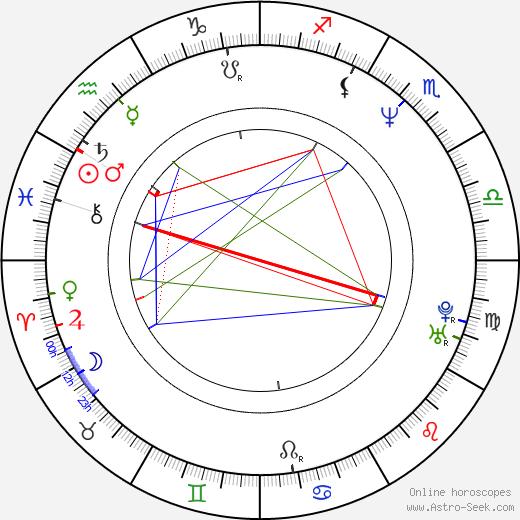 Sven Martinek birth chart, Sven Martinek astro natal horoscope, astrology