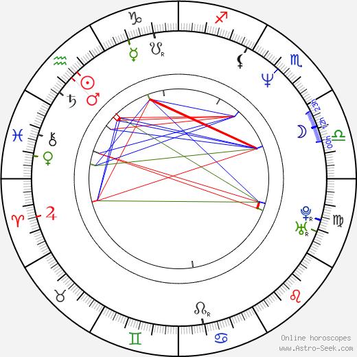 Vinko Brešan astro natal birth chart, Vinko Brešan horoscope, astrology