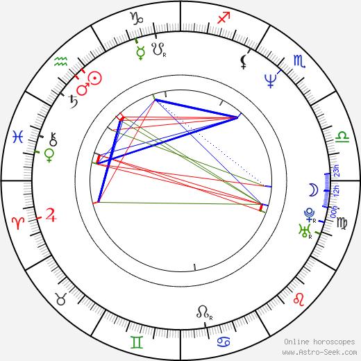Yüksel Yavuz день рождения гороскоп, Yüksel Yavuz Натальная карта онлайн