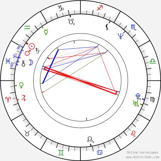 Зак Гэллиган Zach Galligan день рождения гороскоп, Zach Galligan Натальная карта онлайн