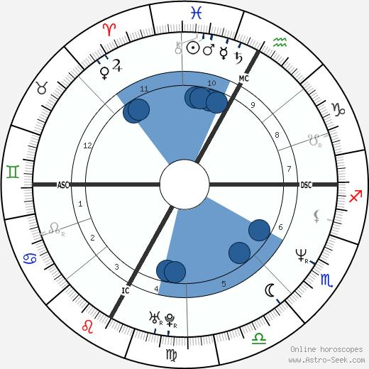Alessandro Benetton wikipedia, horoscope, astrology, instagram