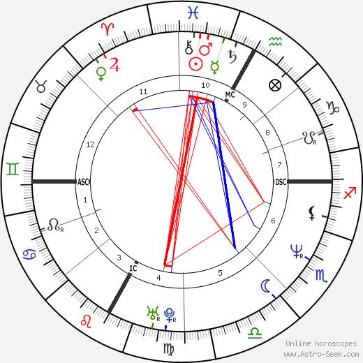 Alessandro Benetton tema natale, oroscopo, Alessandro Benetton oroscopi gratuiti, astrologia