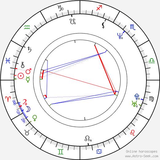 András Faragó день рождения гороскоп, András Faragó Натальная карта онлайн