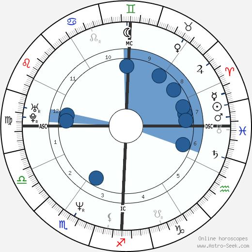 Barbara Lynch wikipedia, horoscope, astrology, instagram
