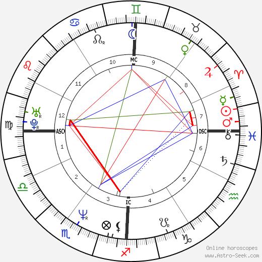 Barbara Lynch день рождения гороскоп, Barbara Lynch Натальная карта онлайн