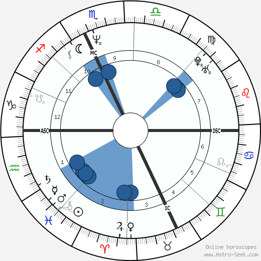 Bertrand Cantat wikipedia, horoscope, astrology, instagram