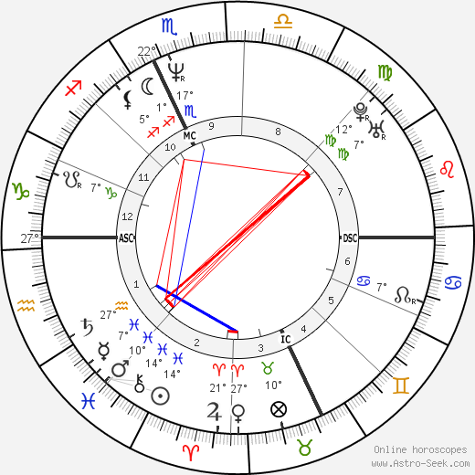 Bertrand Cantat birth chart, biography, wikipedia 2019, 2020