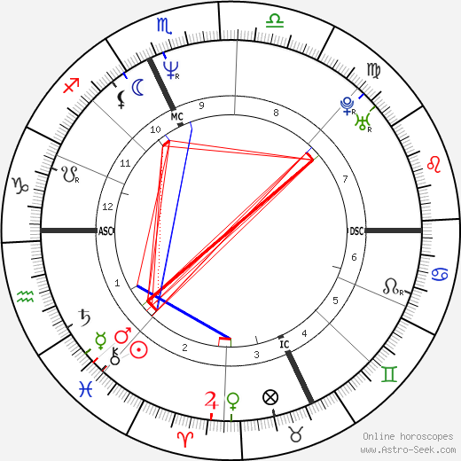 Bertrand Cantat astro natal birth chart, Bertrand Cantat horoscope, astrology