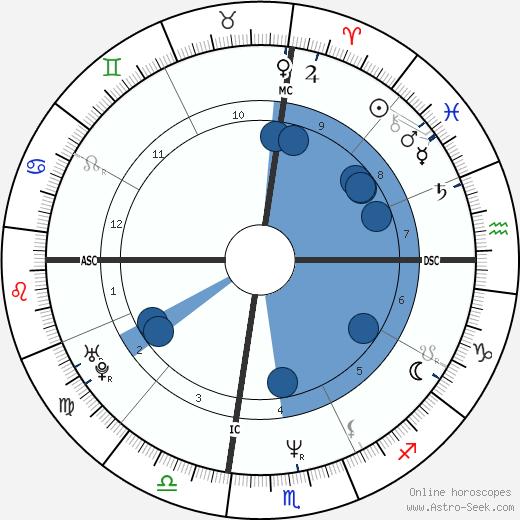 Bret Easton Ellis wikipedia, horoscope, astrology, instagram