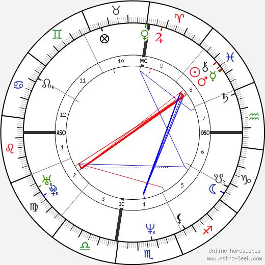 Bret Easton Ellis tema natale, oroscopo, Bret Easton Ellis oroscopi gratuiti, astrologia