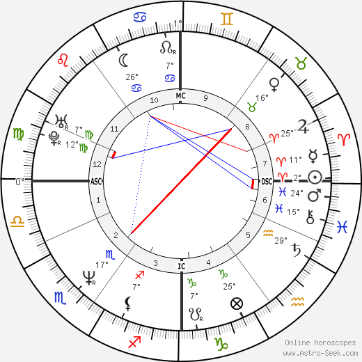 Caitlin Davies birth chart, biography, wikipedia 2019, 2020
