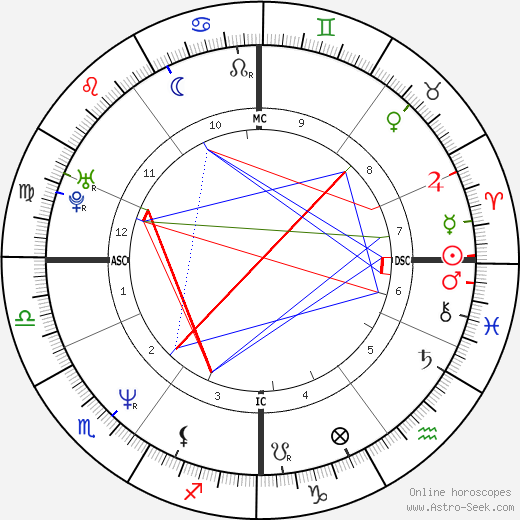 Caitlin Davies birth chart, Caitlin Davies astro natal horoscope, astrology