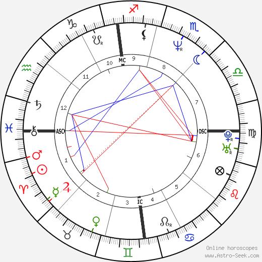 Christophe Robert tema natale, oroscopo, Christophe Robert oroscopi gratuiti, astrologia