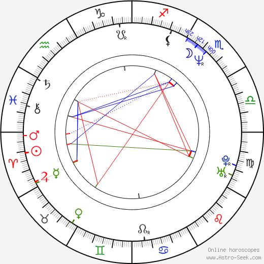 Deborah Unger birth chart, Deborah Unger astro natal horoscope, astrology