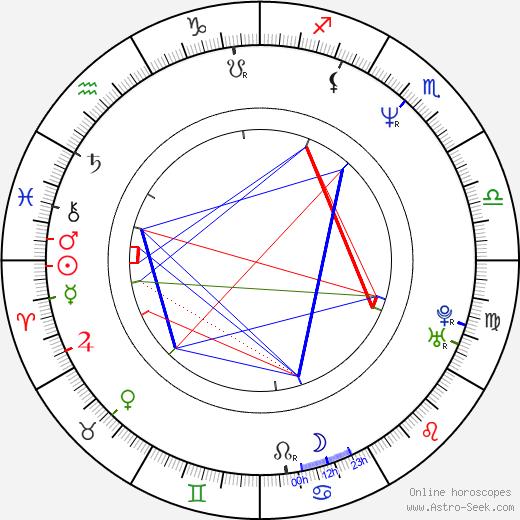 Дмитрий Александрович Пумпянский Dmitry Pumpyansky день рождения гороскоп, Dmitry Pumpyansky Натальная карта онлайн