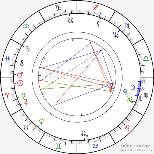 Ed Wasser birth chart, Ed Wasser astro natal horoscope, astrology