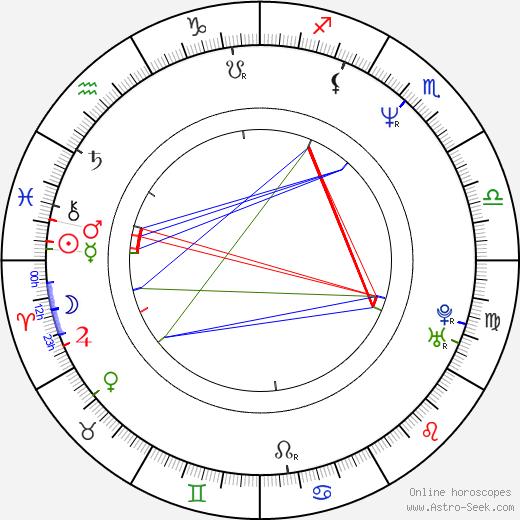 Eric Besnard день рождения гороскоп, Eric Besnard Натальная карта онлайн