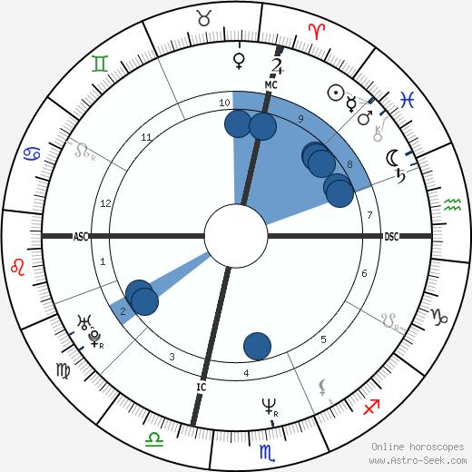 Francesco Piccolo wikipedia, horoscope, astrology, instagram