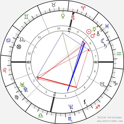 Francesco Piccolo день рождения гороскоп, Francesco Piccolo Натальная карта онлайн