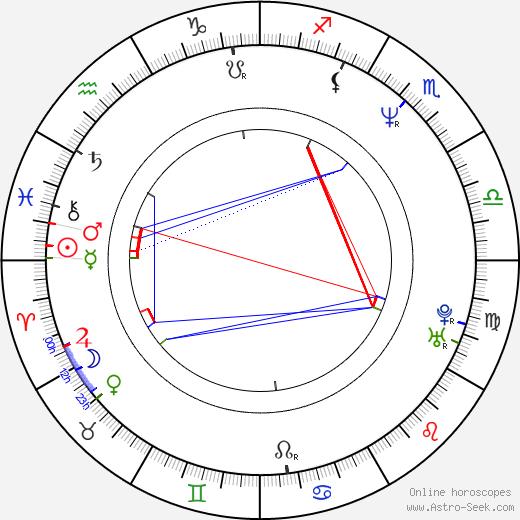 Gore Verbinski birth chart, Gore Verbinski astro natal horoscope, astrology