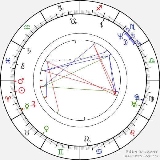 Ian Ziering astro natal birth chart, Ian Ziering horoscope, astrology