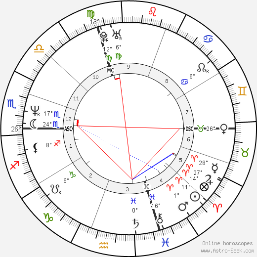 Isabella Ferrari birth chart, biography, wikipedia 2019, 2020