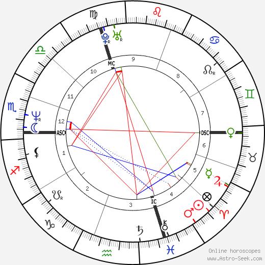 Isabella Ferrari birth chart, Isabella Ferrari astro natal horoscope, astrology