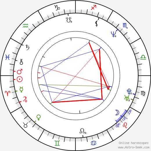 Jaan Tätte birth chart, Jaan Tätte astro natal horoscope, astrology