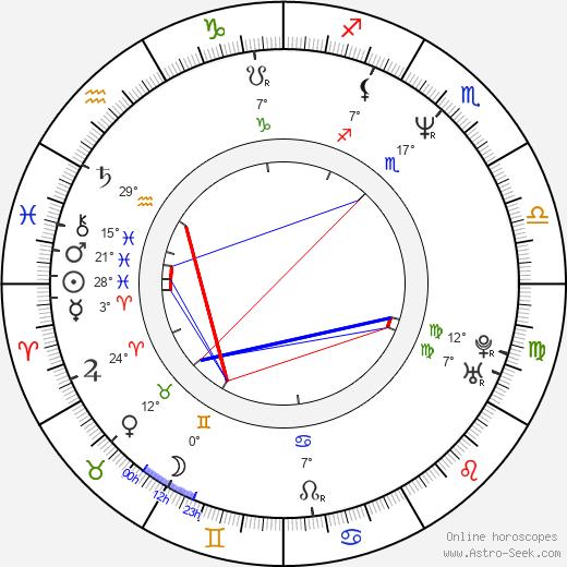 Jason Truby birth chart, biography, wikipedia 2020, 2021