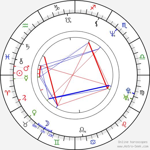 Jason Truby birth chart, Jason Truby astro natal horoscope, astrology