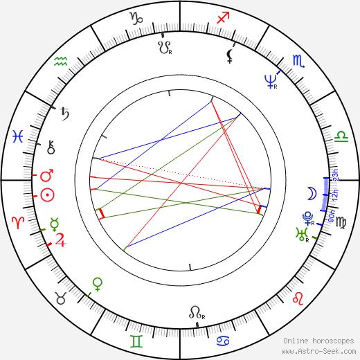 Jonathan Nixon tema natale, oroscopo, Jonathan Nixon oroscopi gratuiti, astrologia