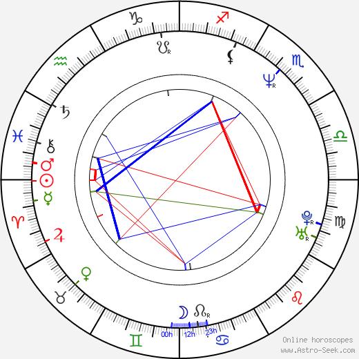 Joong-hoon Park astro natal birth chart, Joong-hoon Park horoscope, astrology