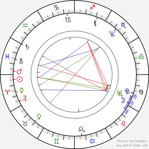Jouko Puolanto birth chart, Jouko Puolanto astro natal horoscope, astrology