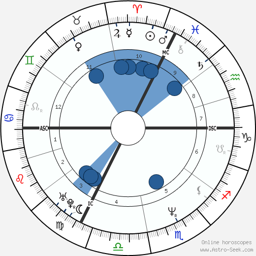 Julie Jézéquel wikipedia, horoscope, astrology, instagram