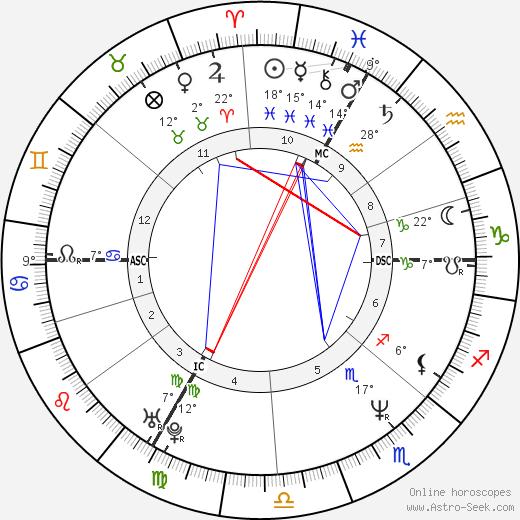 Juliette Binoche birth chart, biography, wikipedia 2020, 2021