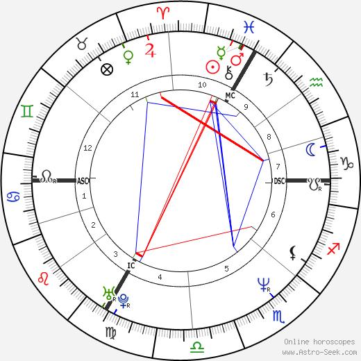 Juliette Binoche birth chart, Juliette Binoche astro natal horoscope, astrology